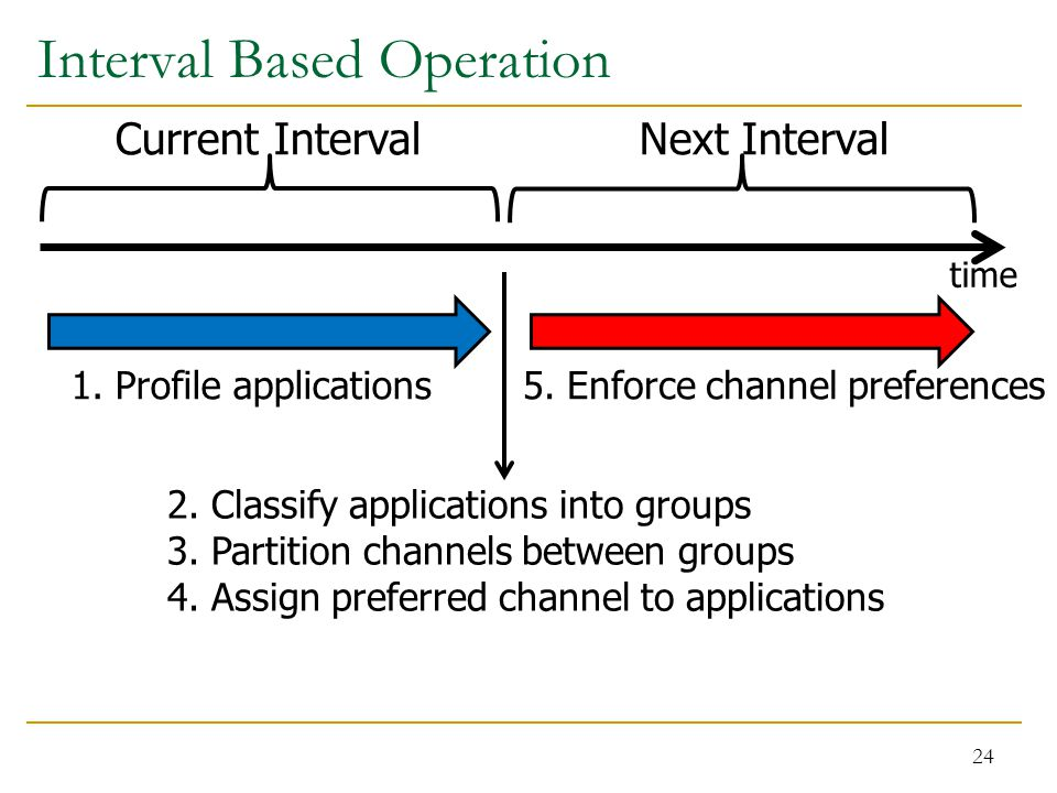 Interval Based Operation 24 time Current IntervalNext Interval 1.