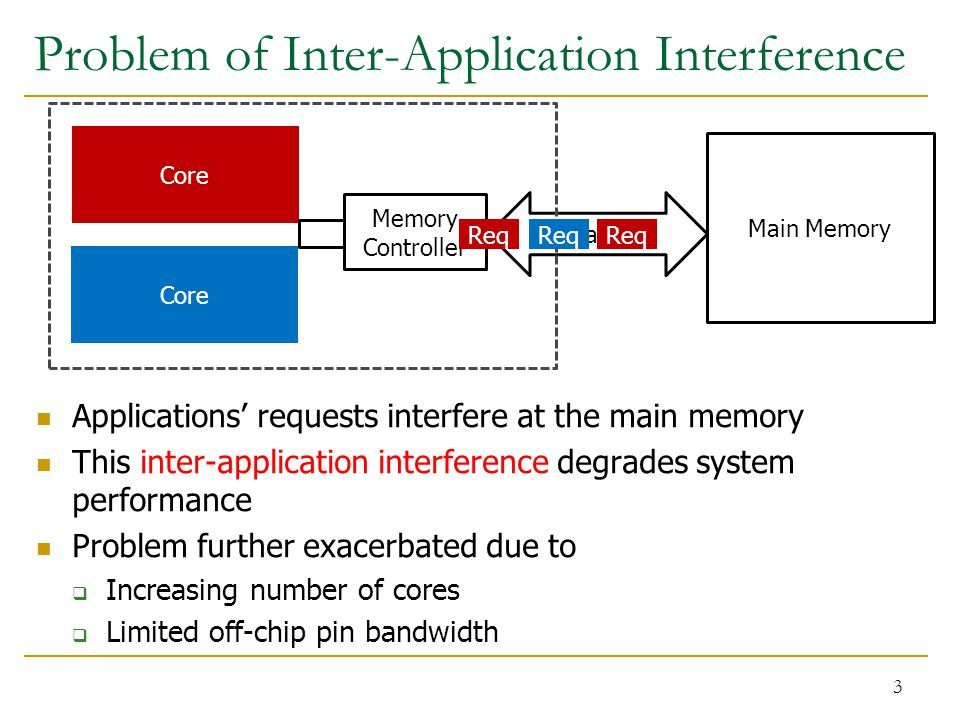 Problem of Inter-Application Interference 3 Channel Main Memory Core Memory Controller Req Applications' requests interfere at the main memory This inter-application interference degrades system performance Problem further exacerbated due to  Increasing number of cores  Limited off-chip pin bandwidth