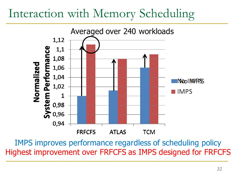 32 IMPS improves performance regardless of scheduling policy Highest improvement over FRFCFS as IMPS designed for FRFCFS Interaction with Memory Scheduling Averaged over 240 workloads