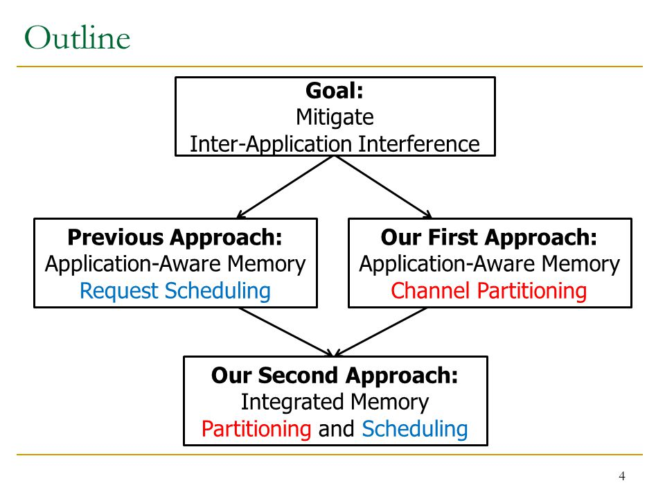 Outline 4 Goal: Mitigate Inter-Application Interference Previous Approach: Application-Aware Memory Request Scheduling Our First Approach: Application-Aware Memory Channel Partitioning Our Second Approach: Integrated Memory Partitioning and Scheduling