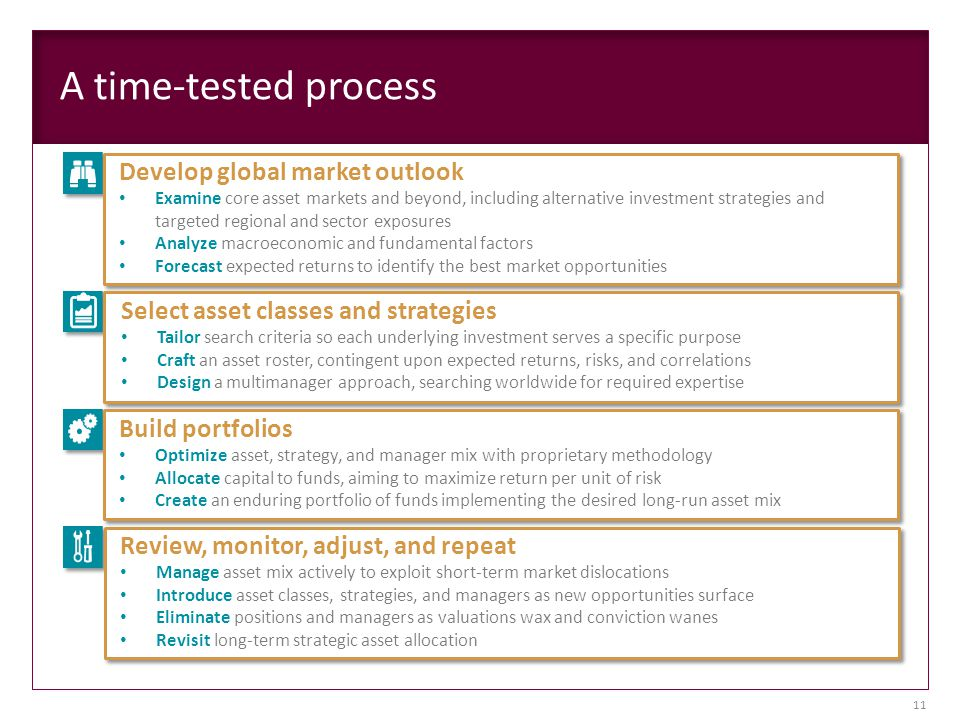 A time-tested process Review, monitor, adjust, and repeat Manage asset mix actively to exploit short-term market dislocations Introduce asset classes, strategies, and managers as new opportunities surface Eliminate positions and managers as valuations wax and conviction wanes Revisit long-term strategic asset allocation Develop global market outlook Examine core asset markets and beyond, including alternative investment strategies and targeted regional and sector exposures Analyze macroeconomic and fundamental factors Forecast expected returns to identify the best market opportunities Select asset classes and strategies Tailor search criteria so each underlying investment serves a specific purpose Craft an asset roster, contingent upon expected returns, risks, and correlations Design a multimanager approach, searching worldwide for required expertise Build portfolios Optimize asset, strategy, and manager mix with proprietary methodology Allocate capital to funds, aiming to maximize return per unit of risk Create an enduring portfolio of funds implementing the desired long-run asset mix 11