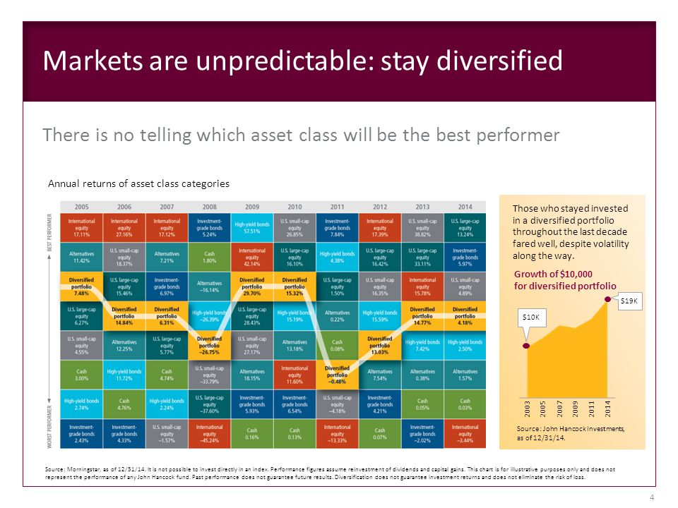 Markets are unpredictable: stay diversified There is no telling which asset class will be the best performer Annual returns of asset class categories Source: Morningstar, as of 12/31/14.