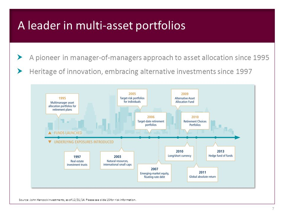 A leader in multi-asset portfolios  A pioneer in manager-of-managers approach to asset allocation since 1995  Heritage of innovation, embracing alternative investments since 1997 Source: John Hancock Investments, as of 12/31/14.