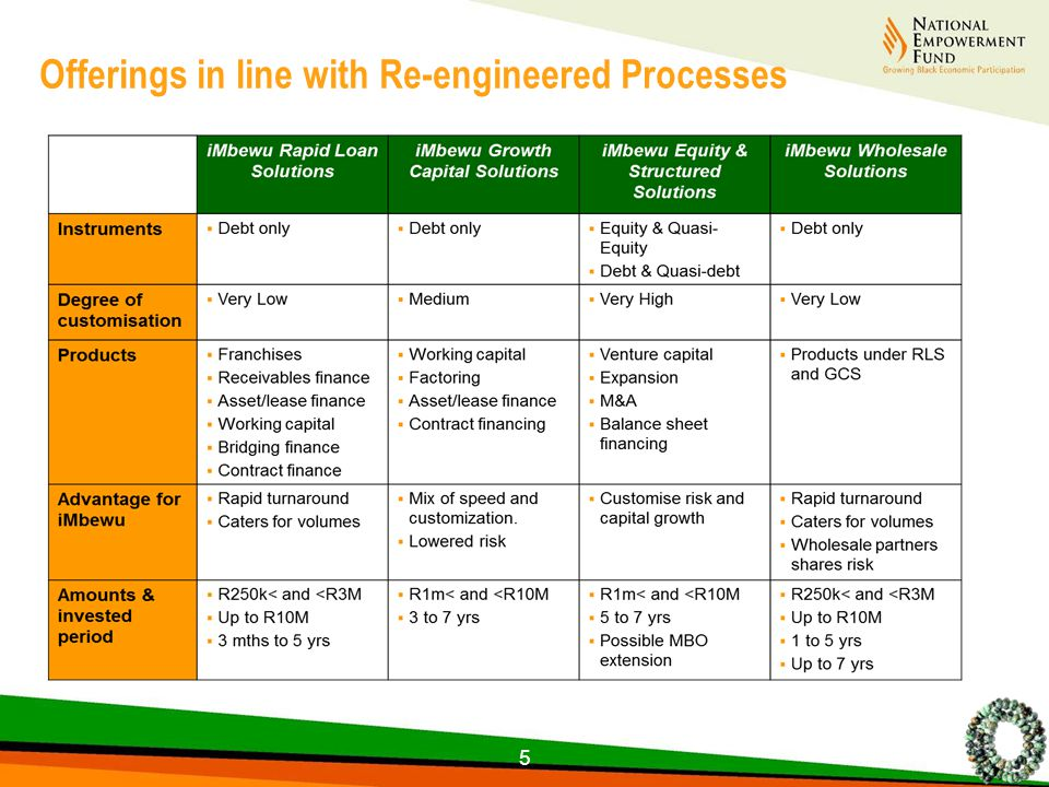 Offerings in line with Re-engineered Processes 5
