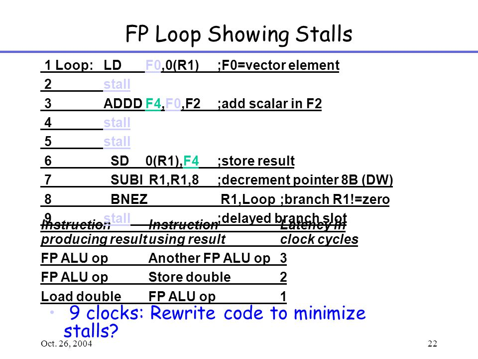 Oct. 26, 200422 FP Loop Showing Stalls 9 clocks: Rewrite code to minimize stalls.