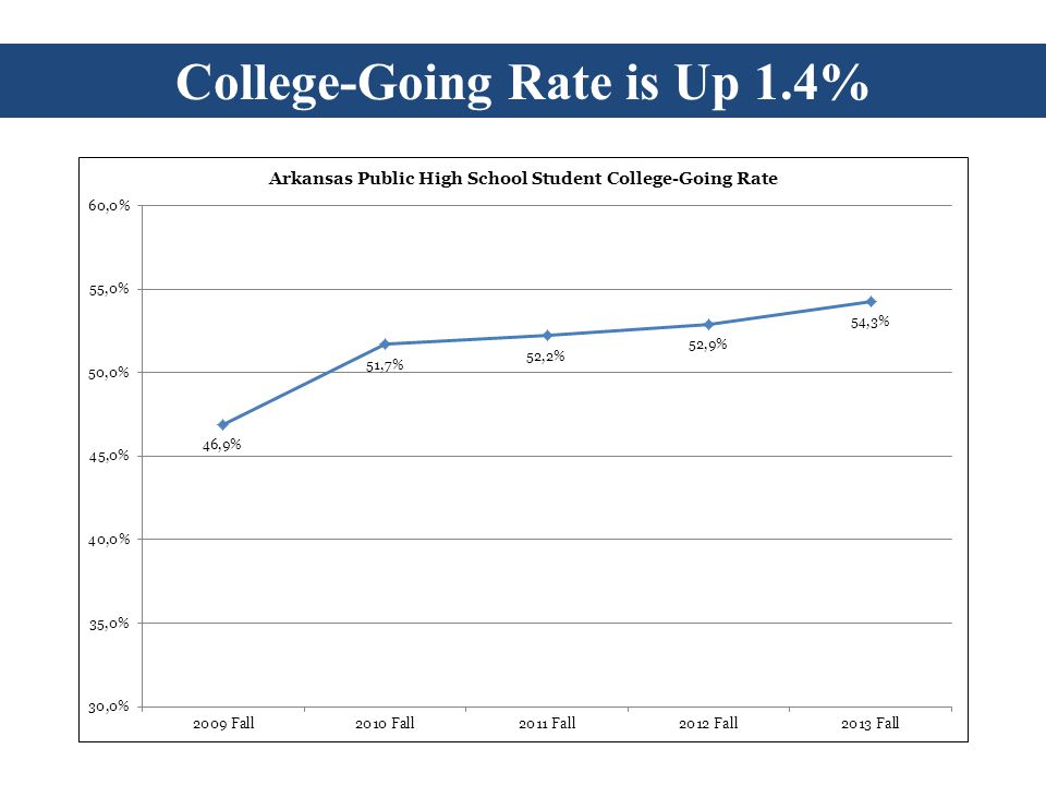 College-Going Rate is Up 1.4%