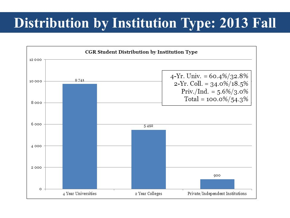 Distribution by Institution Type: 2013 Fall