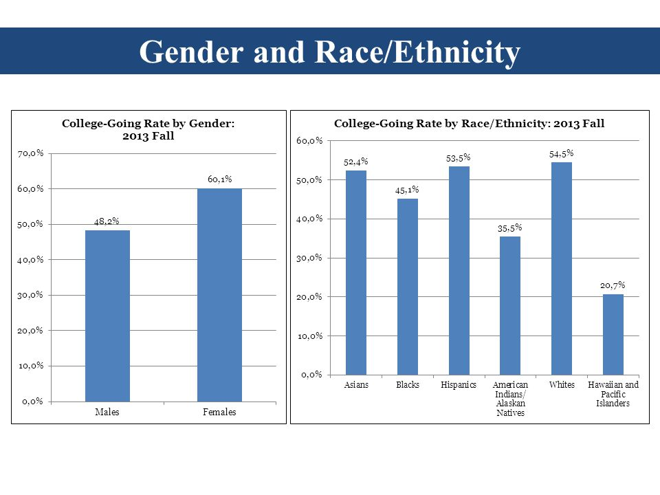 Gender and Race/Ethnicity