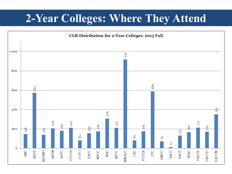 2-Year Colleges: Where They Attend