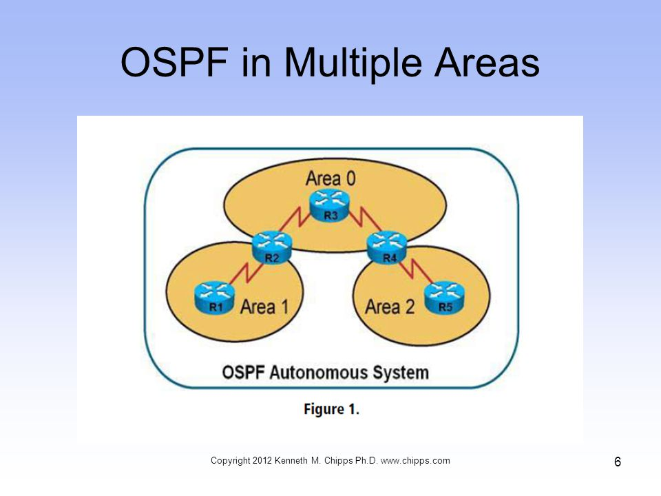 OSPF in Multiple Areas Copyright 2012 Kenneth M. Chipps Ph.D. www.chipps.com 6