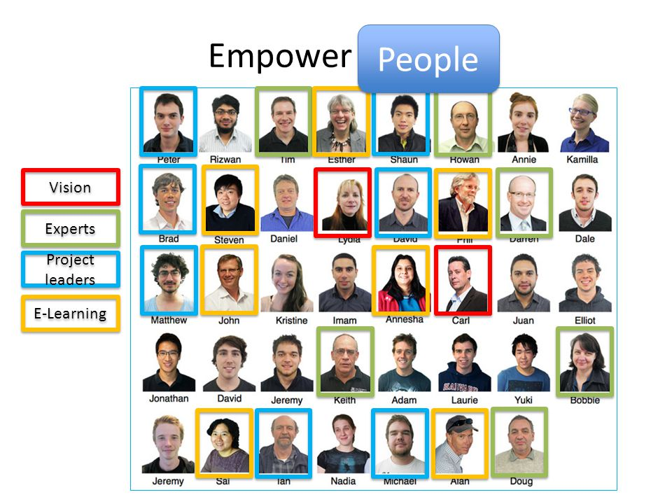 Empower people Vision Experts Project leaders E-Learning People