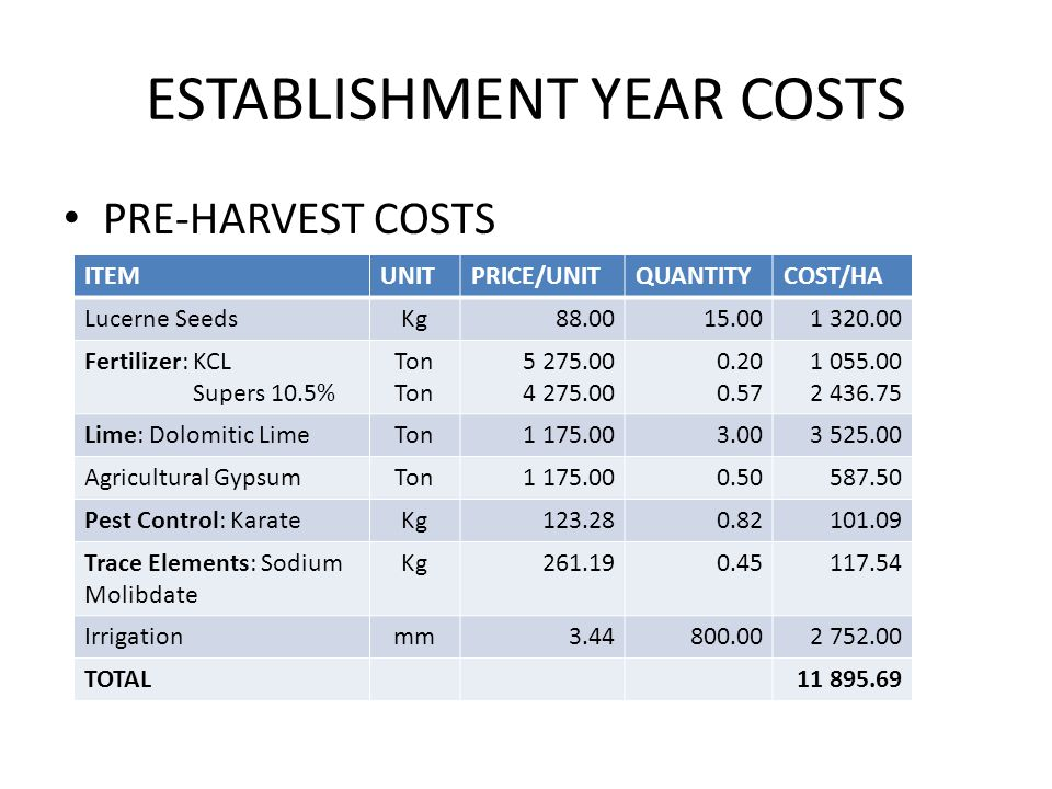 ESTABLISHMENT YEAR COSTS PRE-HARVEST COSTS ITEMUNITPRICE/UNITQUANTITYCOST/HA Lucerne SeedsKg88.00 15.001 320.00 Fertilizer: KCL Supers 10.5% Ton 5 275.00 4 275.00 0.20 0.57 1 055.00 2 436.75 Lime: Dolomitic LimeTon1 175.00 3.003 525.00 Agricultural GypsumTon1 175.00 0.50 587.50 Pest Control: KarateKg 123.28 0.82 101.09 Trace Elements: Sodium Molibdate Kg 261.19 0.45 117.54 Irrigationmm 3.44800.002 752.00 TOTAL11 895.69 ITEMUNITPRICE/UNITQUANTITYCOST/HA Lucerne SeedsKg88.00 15.001 320.00 Fertilizer: KCL Supers 10.5% Ton 5 275.00 4 275.00 0.20 0.57 1 055.00 2 436.75 Lime: Dolomitic LimeTon1 175.00 3.003 525.00 Agricultural GypsumTon1 175.00 0.50 587.50 Pest Control: KarateKg 123.28 0.82 101.09 Trace Elements: Sodium Molibdate Kg 261.19 0.45 117.54 Irrigationmm 3.44800.002 752.00 TOTAL11 895.69