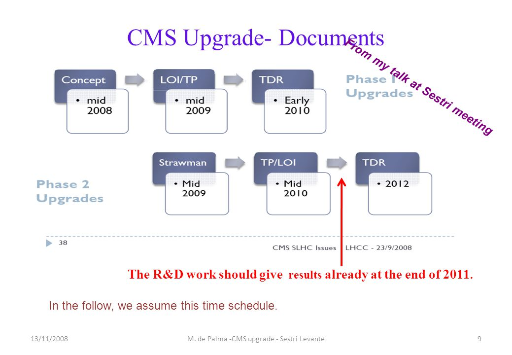 CMS Upgrade- Documents The R&D work should give results already at the end of 2011.