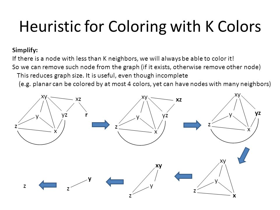 Heuristic for Coloring with K Colors Simplify: If there is a node with less than K neighbors, we will always be able to color it.
