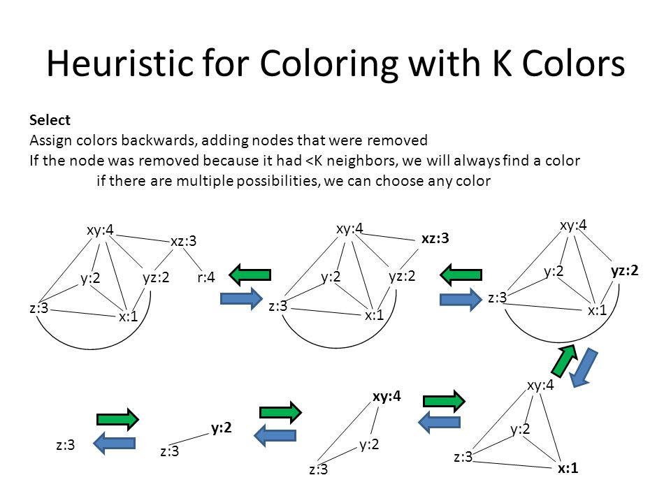 Heuristic for Coloring with K Colors Select Assign colors backwards, adding nodes that were removed If the node was removed because it had <K neighbors, we will always find a color if there are multiple possibilities, we can choose any color y:2 yz:2 x:1 z:3 xz:3 xy:4 y:2 yz:2 x:1 z:3 xy:4 y:2 x:1 z:3 xy:4 y:2 z:3 xy:4 y:2 z:3 y:2 yz:2 x:1 z:3 xz:3 xy:4 r:4