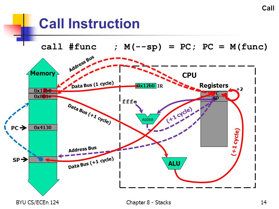 func Memory BYU CS/ECEn 124 Chapter 8 - Stacks14 Call Registers CPU Call Instruction call #func ; M(--sp) = PC; PC = M(func) PC IR Data Bus (1 cycle) 0x12b0 fffe (+1 cycle) SP Address Bus SP 0x4130 Data Bus (+1 cycle) (+1 cycle) PC ALU ADDER PC SP 0x801e Address Bus +2