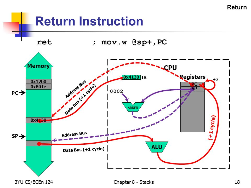 Memory BYU CS/ECEn 124 Chapter 8 - Stacks18 Return Registers ALU CPU ADDER Return Instruction ret ; mov.w @sp+,PC 0x801e PC IR 0x12b0 0002 SP Address Bus (+1 cycle) Data Bus (+1 cycle) 0x4130 Data Bus (+1 cycle) 0x4130 PC Address Bus SP PC SP PC +2