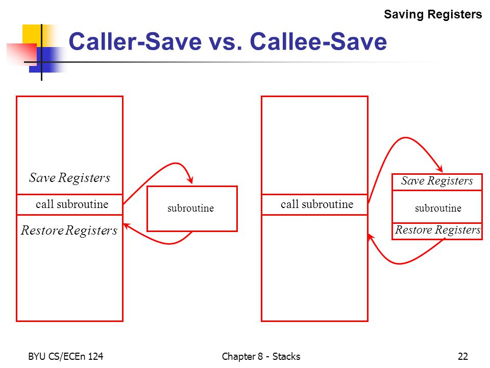 BYU CS/ECEn 124Chapter 8 - Stacks22 Caller-Save vs.