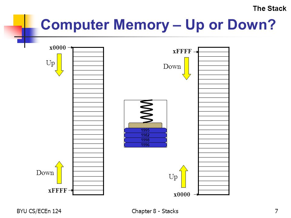 BYU CS/ECEn 124Chapter 8 - Stacks7 Computer Memory – Up or Down.