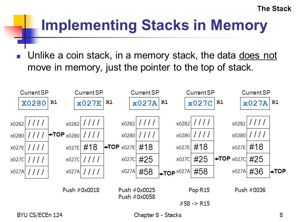 BYU CS/ECEn 124Chapter 8 - Stacks8 Implementing Stacks in Memory Unlike a coin stack, in a memory stack, the data does not move in memory, just the pointer to the top of stack.