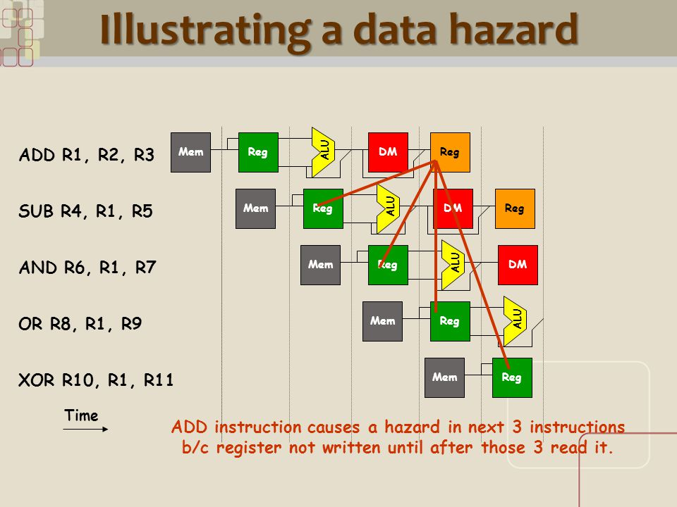 CML Illustrating a data hazard ALU RegMemDMReg ALU RegMemDMReg ALU RegMemDM RegMem Time ADD R1, R2, R3 SUB R4, R1, R5 AND R6, R1, R7 OR R8, R1, R9 XOR R10, R1, R11 ALU RegMem ADD instruction causes a hazard in next 3 instructions b/c register not written until after those 3 read it.