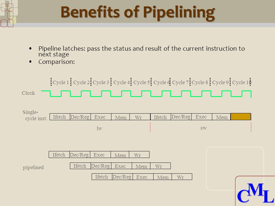 CML CML Benefits of Pipelining Pipeline latches: pass the status and result of the current instruction to next stage Comparison: Clock Cycle 1Cycle 2Cycle 3Cycle 4Cycle 5Cycle 6Cycle 7Cycle 8Cycle 9Cycle 10 Ifetch lw sw Dec/Reg Exec Mem Wr Dec/Reg Exec Mem Ifetch Single- cycle inst.