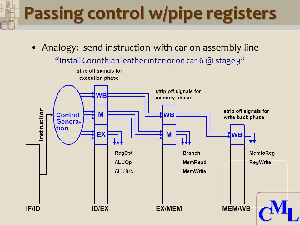 CML CML Passing control w/pipe registers Analogy: send instruction with car on assembly line – Install Corinthian leather interior on car stage 3 WB M EX WB M Control IF/IDID/EXEX/MEMMEM/WB I n s t r u c t i o n RegDst ALUOp ALUSrc Branch MemRead MemWrite MemtoReg RegWrite strip off signals for execution phase strip off signals for write-back phase strip off signals for memory phase Genera- tion