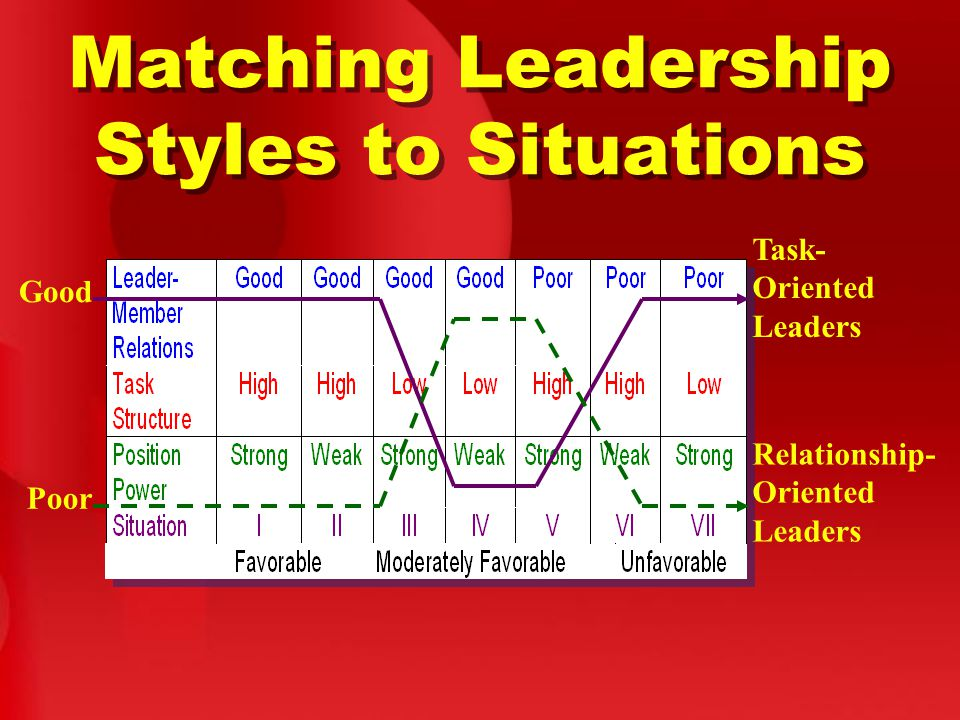 Matching Leadership Styles to Situations Good Task- Oriented Leaders Poor Relationship- Oriented Leaders