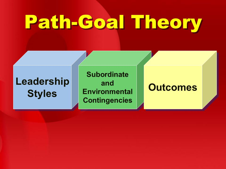 Path-Goal Theory Leadership Styles Leadership Styles Subordinate and Environmental Contingencies Subordinate and Environmental Contingencies Outcomes