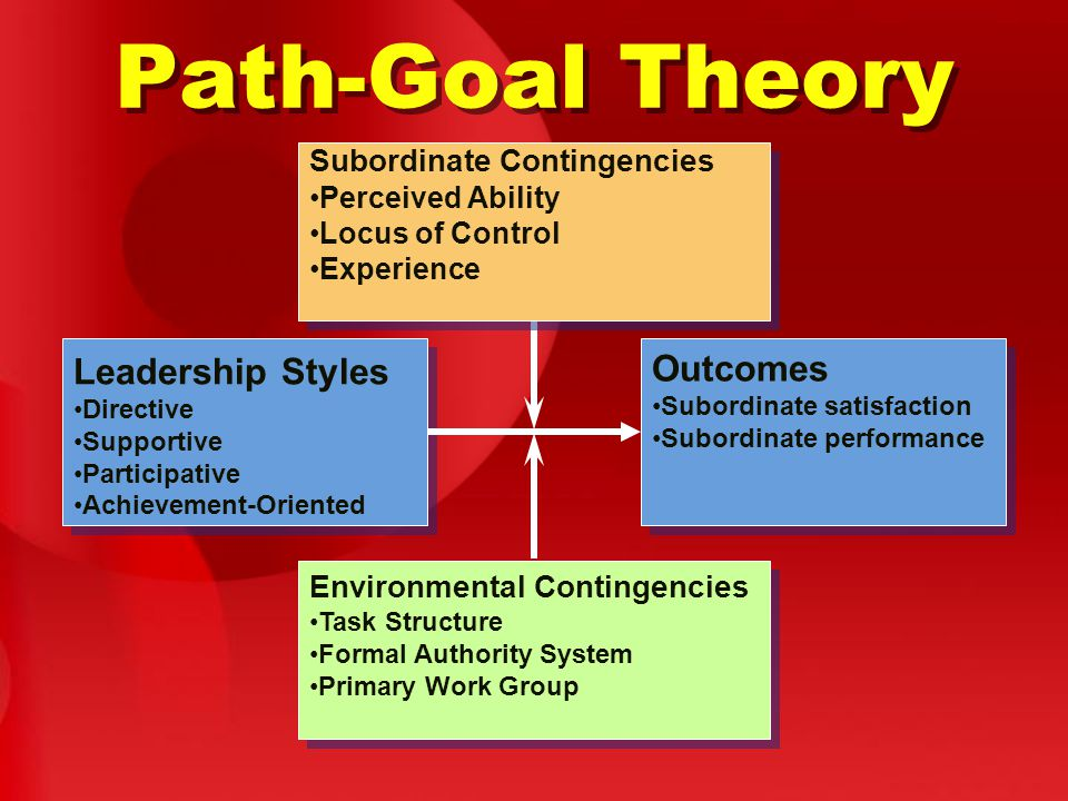 Path-Goal Theory Subordinate Contingencies Perceived Ability Locus of Control Experience Subordinate Contingencies Perceived Ability Locus of Control Experience Environmental Contingencies Task Structure Formal Authority System Primary Work Group Environmental Contingencies Task Structure Formal Authority System Primary Work Group Outcomes Subordinate satisfaction Subordinate performance Outcomes Subordinate satisfaction Subordinate performance Leadership Styles Directive Supportive Participative Achievement-Oriented Leadership Styles Directive Supportive Participative Achievement-Oriented