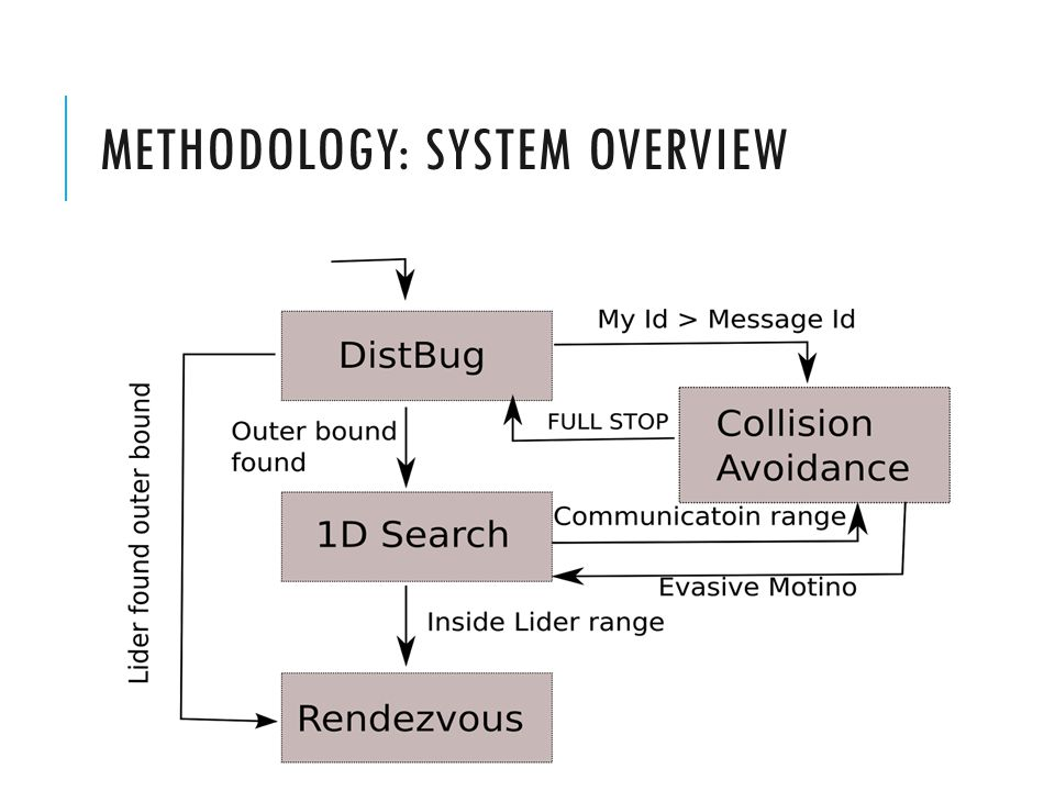 METHODOLOGY: SYSTEM OVERVIEW