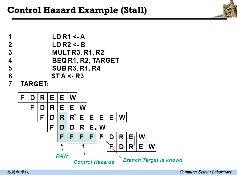 Control Hazard Example (Stall) 1 LD R1 <- A 2 LD R2 <- B 3 MULT R3, R1, R2 4 BEQ R1, R2, TARGET 5 SUB R3, R1, R4 6 ST A <- R3 7TARGET: RAW Control Hazards FDREE FDREE FDRRE FDDRE FFF W W EEEW F W F FDREW DREW Branch Target is known