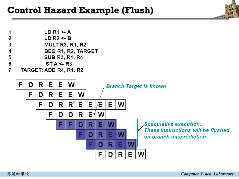 Control Hazard Example (Flush) 1 LD R1 <- A 2 LD R2 <- B 3 MULT R3, R1, R2 4 BEQ R1, R2, TARGET 5 SUB R3, R1, R4 6 ST A <- R3 7TARGET: ADD R4, R1, R2 FDREE FDREE FDRRE FDDRE FDR W W EEEW F W F EW DREW Branch Target is known FDREW FDREW Speculative execution: These instructions will be flushed on branch misprediction