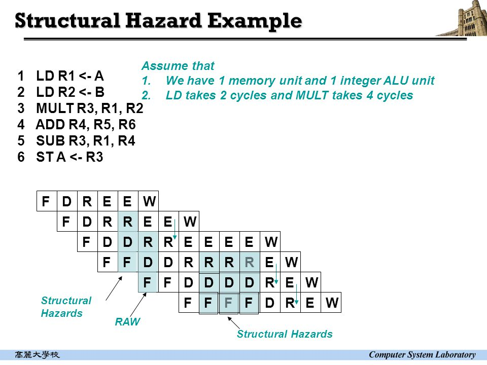 Structural Hazard Example 1 LD R1 <- A 2 LD R2 <- B 3 MULT R3, R1, R2 4 ADD R4, R5, R6 5 SUB R3, R1, R4 6 ST A <- R3 Assume that 1.We have 1 memory unit and 1 integer ALU unit 2.LD takes 2 cycles and MULT takes 4 cycles FDREE FDRRE FDDRR FFDDR FFD D F FF W EW EEEEW RRR EW DD REW F DREW Structural Hazards RAW Structural Hazards