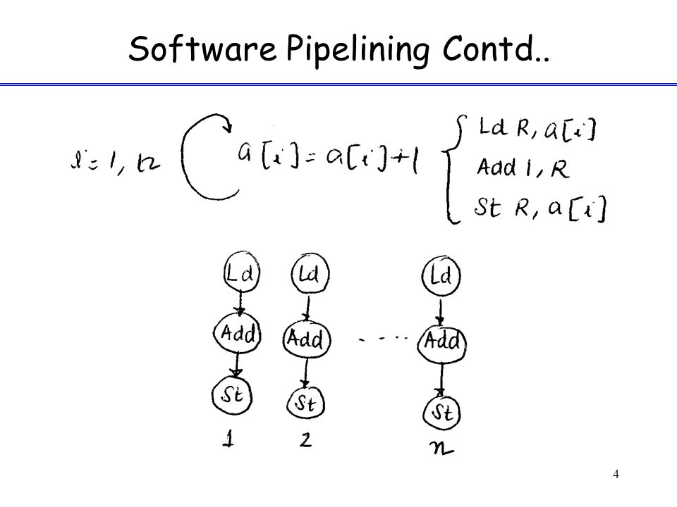 Software Pipelining Contd.. 4