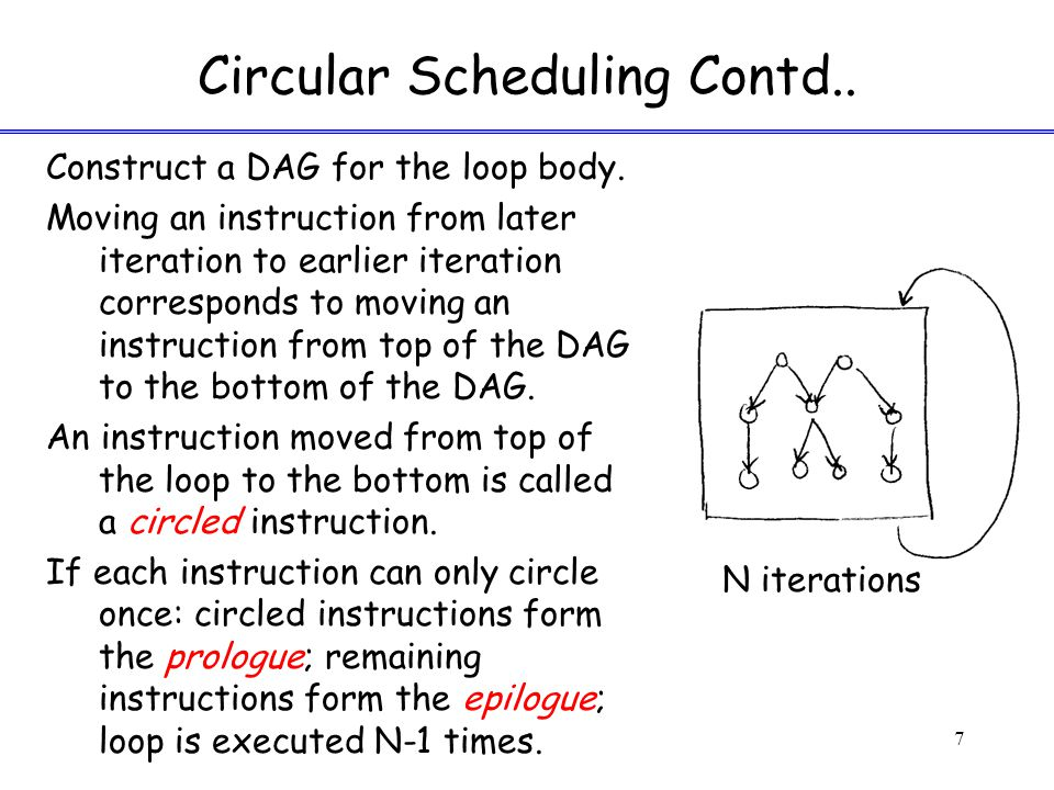 Circular Scheduling Contd.. Construct a DAG for the loop body.