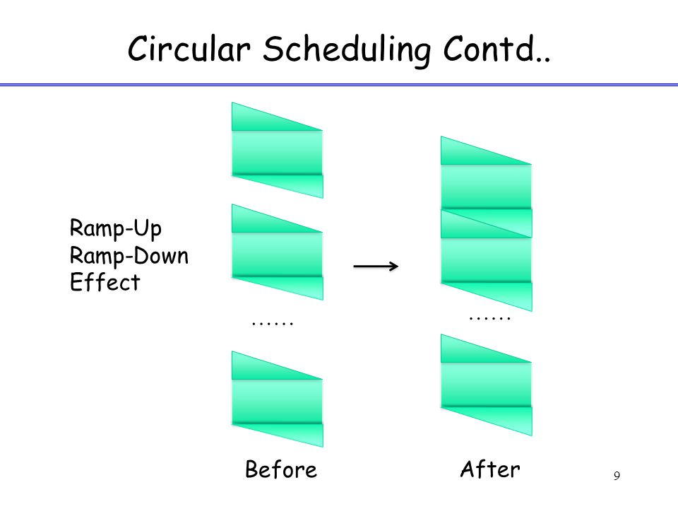 Circular Scheduling Contd.. 9 …… Ramp-Up Ramp-Down Effect Before After