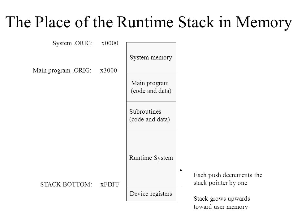 The Place of the Runtime Stack in Memory System memory Main program (code and data) Subroutines (code and data) Runtime System Device registers STACK BOTTOM: xFDFF Each push decrements the stack pointer by one Stack grows upwards toward user memory Main program.ORIG: x3000 System.ORIG: x0000