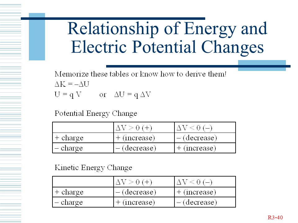 R3-40 Relationship of Energy and Electric Potential Changes