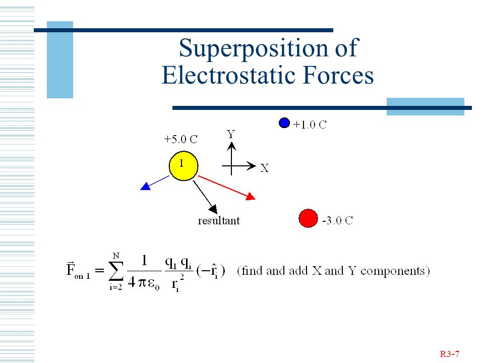 R3-7 Superposition of Electrostatic Forces