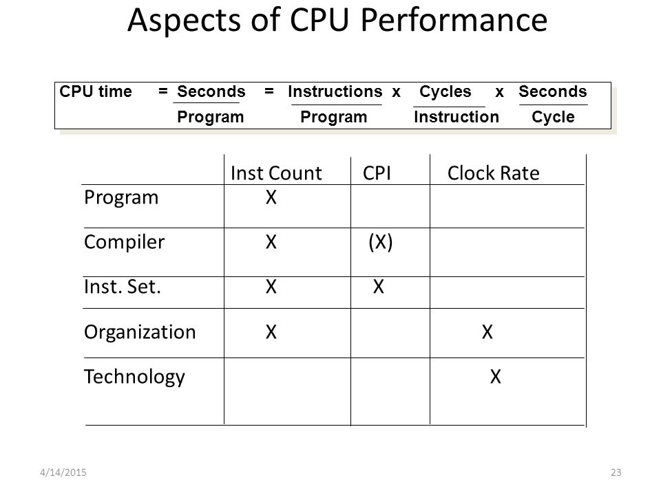 4/14/ Aspects of CPU Performance CPU time= Seconds = Instructions x Cycles x Seconds Program Program Instruction Cycle CPU time= Seconds = Instructions x Cycles x Seconds Program Program Instruction Cycle Inst Count CPIClock Rate Program X Compiler X (X) Inst.