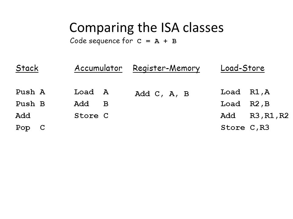 Comparing the ISA classes Code sequence for C = A + B StackAccumulatorRegister-MemoryLoad-Store Push ALoad ALoad R1,A Push BAdd BLoad R2,B AddStore C Add C, A, B Add R3,R1,R2 Pop CStore C,R3