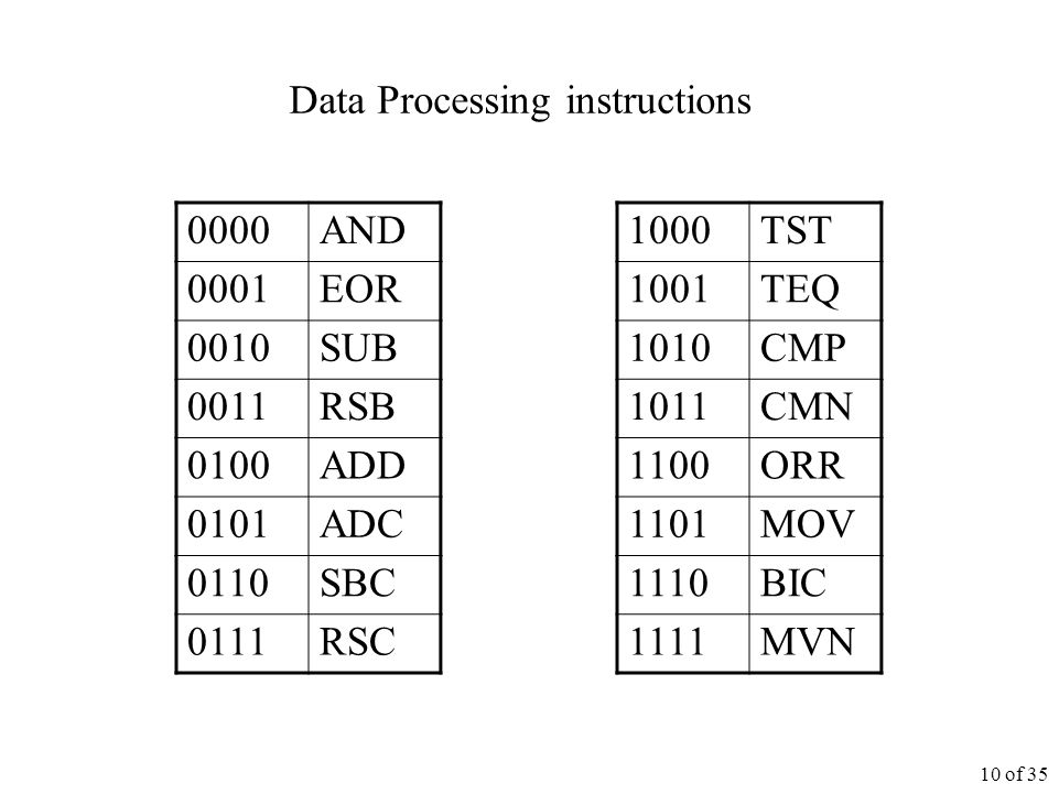 10 of 35 Data Processing instructions 0000AND 0001EOR 0010SUB 0011RSB 0100ADD 0101ADC 0110SBC 0111RSC 1000TST 1001TEQ 1010CMP 1011CMN 1100ORR 1101MOV 1110BIC 1111MVN
