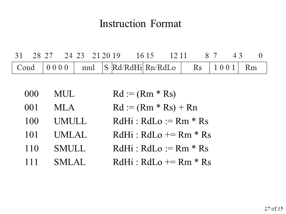 27 of 35 Instruction Format 000 MUL Rd := (Rm * Rs) 001 MLA Rd := (Rm * Rs) + Rn 100 UMULL RdHi : RdLo := Rm * Rs 101 UMLAL RdHi : RdLo += Rm * Rs 110 SMULL RdHi : RdLo := Rm * Rs 111 SMLAL RdHi : RdLo += Rm * Rs Cond mul S Rd/RdHi Rn/RdLo Rs Rm