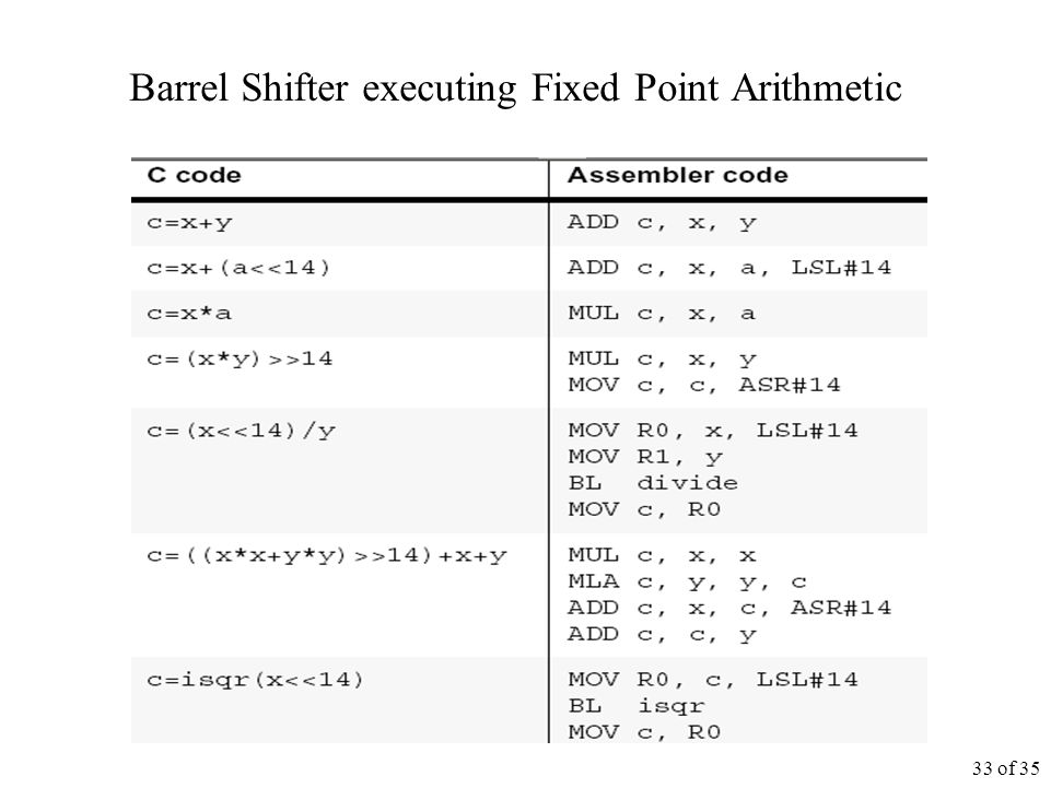 33 of 35 Barrel Shifter executing Fixed Point Arithmetic