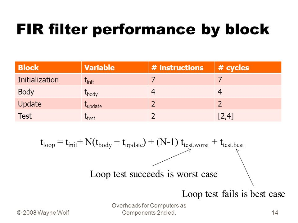 FIR filter performance by block BlockVariable# instructions# cycles Initializationt init 77 Bodyt body 44 Updatet update 22 Testt test 2[2,4] © 2008 Wayne Wolf Overheads for Computers as Components 2nd ed.