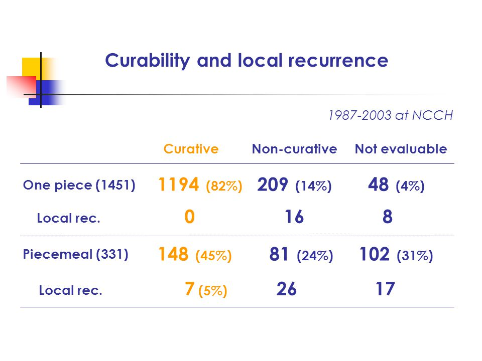 Curability and local recurrence 1987-2003 at NCCH One piece (1451) CurativeNon-curativeNot evaluable 1194 (82%) 209 (14%) 48 (4%) Piecemeal (331) 148 (45%) 81 (24%) 102 (31%) Local rec.