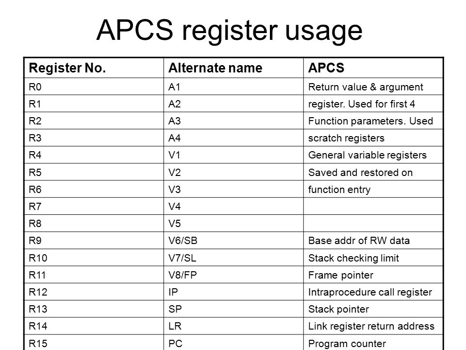APCS register usage Register No.Alternate nameAPCS R0A1Return value & argument R1A2register.