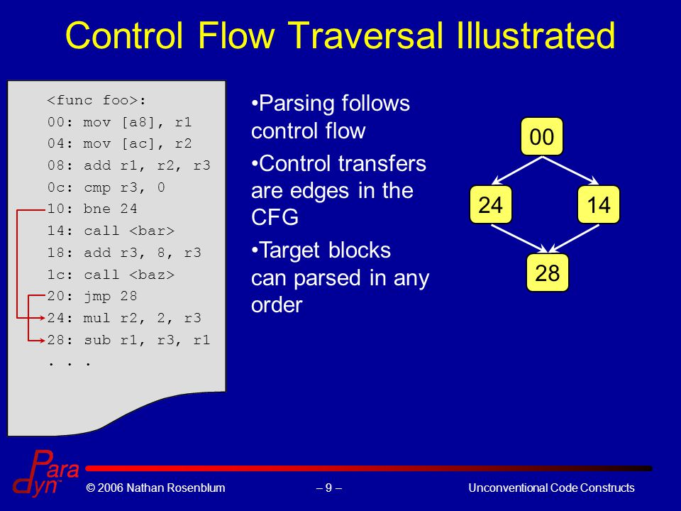 – 9 –© 2006 Nathan RosenblumUnconventional Code Constructs Control Flow Traversal Illustrated : 00: mov [a8], r1 04: mov [ac], r2 08: add r1, r2, r3 0c: cmp r3, 0 10: bne 24 14: call 18: add r3, 8, r3 1c: call 20: jmp 28 24: mul r2, 2, r3 28: sub r1, r3, r1...