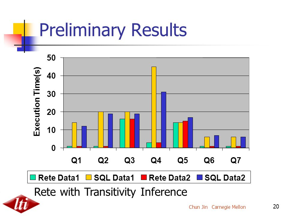 Chun Jin Carnegie Mellon 20 Preliminary Results Rete with Transitivity Inference 0 10 20 30 40 50 Q1Q2Q3Q4Q5Q6Q7 Execution Time(s) Rete Data1SQL Data1Rete Data2SQL Data2